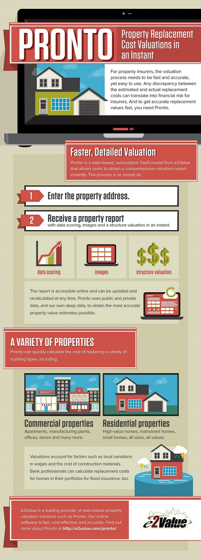 Pronto Property Replacement Cost Valuations