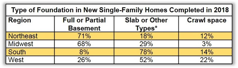Foundations of Single-Family Homes Competed in 2018