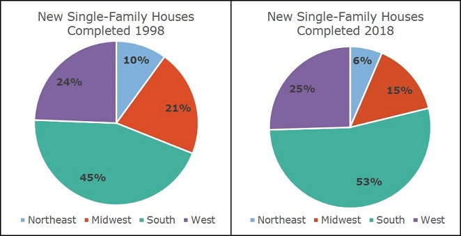 New homes completed in 1998 and2018